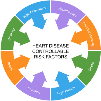 Heart Disease Controllable Risk Factors